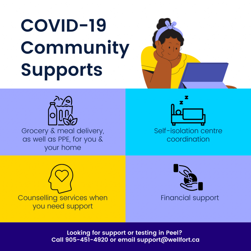 "Graphic featuring four an image of a femme presenting person looking at a tablet and four rectangles featuring icons and words describing COVID-19 supports. Bottom of image reads ""Looking for support or testing in Peel? Call 905-451-4920 or email support@wellfor.ca"""